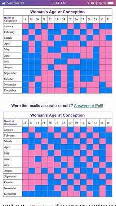 Most Accurate Chinese Gender Predictor Chart Lovely