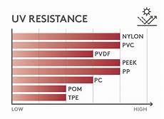 Plastic Uv Resistance Chart A Quick Guide To Fasteners Knowledge Centre Essentra