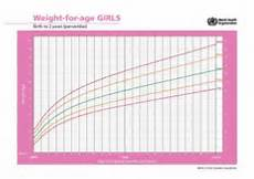 Baby Center Growth Chart Average Growth Patterns Of Breastfed Babies Kellymom Com
