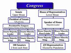 Congressional Structure Chart Party Makeup Of Both Houses Of Congress Mugeek Vidalondon