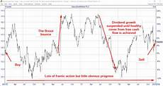 Schlumberger Share Price Chart Why I Ve Sold Glaxo Despite Its Attractive 5 Dividend