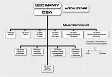 Army Futures Command Org Chart File Us Army Organization Chart Png Wikimedia Commons