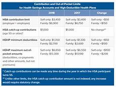 2018 Hsa Contribution Limits Chart Ask The Benefits Expert High Deductible Health Plans