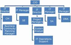 It Services Org Chart Organization Chart Of It Department At Fff Download