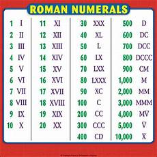 Roman Number 1 To 50 Chart Roman Numerals Chart Reference Page For Students