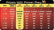 Powerball Prize Chart Powerball