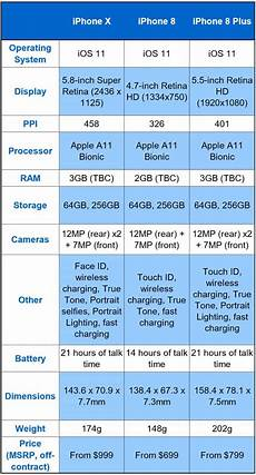 Iphone 8 And Iphone X Comparison Chart Only 2 People Show Up For Iphone 8 Launch In China Page