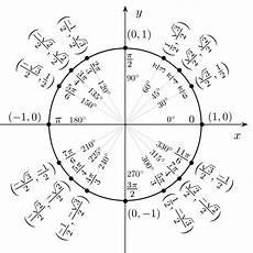 Pi Angle Chart File Unit Circle Angles Svg Wikimedia Commons