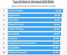 10 Soft Skills Why These 10 Soft Skills Could Catapult Your Career Inc Com