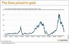 Gold Vs Oil Historical Chart Chart Of The Day Gold And The Dow Seeking Alpha