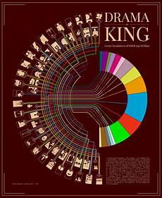 Imdb Chart Top Tv Top 50 Movies Ever Organized By Genre According To Imdb