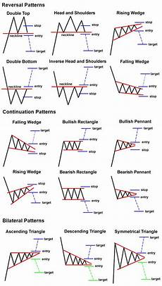 Chart Analysis Patterns Picture Of Ta Chart Trends That Helped Me Out A Lot