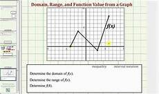 Function Domain Find The Domain Of A Function From A Graph 09x 58 Youtube