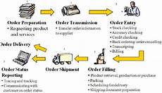 Order Processing Typical Elements Of Order Processing See Online Version