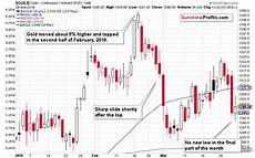 Silver Seasonality Chart Silver Seasonality So Much Better Sunshine Profits