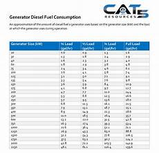 Cummins Diesel Engine Fuel Consumption Chart Pre Fueling Your Generator Before A Storm