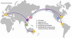 Global Supply Chain Transforming The Global Supply Chain Think Blog