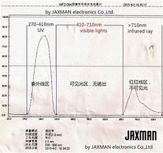Jaxman Uv Light Closed Jaxman U1 365nm Uv Flashlight Group Buy With