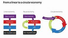 Types Of Economy Three Types Of Economy For Posterity Capitalcambodia