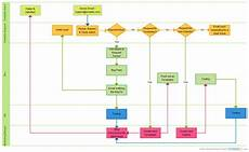 Him Department Workflow Flowchart Creately