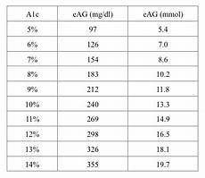 A1c And Glucose Chart How To Translate Your A1c To A Blood Sugar Level