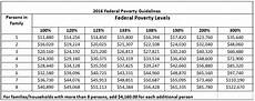 2018 Federal Poverty Level Chart Pdf Get Help Obtenga Ayuda