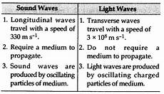 Difference Between Sound Wave And Light Wave A Write Two Points Of Difference Between Sound Wave And