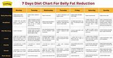 Best Diet Chart For Women South Indian Diet Plan During Pregnancy Diet Plan