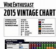 Wine Enthusiast Vintage Chart Why Wine Vintage Matters For All Wine Drinkers Mocadeaux