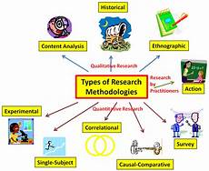 Research Design In Sociology Types Of Research Educational Research Basics By Del Siegle