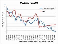 Daily Mortgage Interest Rate Chart Uk Housing Market Economics Help