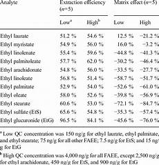 Etg Alcohol Chart Extraction Efficiency And Matrix Effect For Alcohol