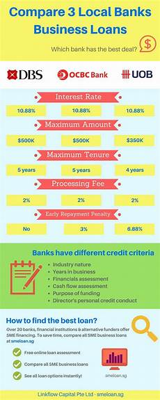 Commercial Loan Interest Rates Compare Business Loan Singapore 2018 See Best Loan Options