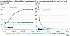 Cost Of Led Lighting Led Bulb Efficiency Expected To Continue Improving As Cost
