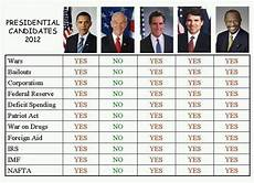 2012 Republican Presidential Candidates Comparison Chart Targetfreedom Com Romney Loses To Ron Paul In His Own State