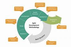 Agile Software Why We Re Moving To Agile Software Development Orion