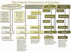 Hierarchy Of The Roman Catholic Church Chart Quot Are You Under The Pope Quot Asking For Help Formulating