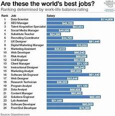 Best Websites For Jobs The World S Best Jobs Digital Marketing And Ecommerce