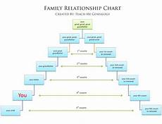 Family Cousin Relationship Chart Free Relationship Charts Canon Or Common Law Amp More
