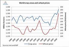 Crops Prices Higher Food Prices A Problem Or The Solution
