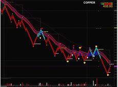 Mcx trading with renko bars   Page 10   Traderji.com