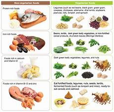Diet Chart For Non Vegetarian Vegetarian Diet And Kids Positive Parenting