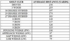 Hybrid Golf Club Degree Chart Golf Club Distance Chart Google Search Golf Golf