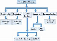 Front Office Management Structure Tutorialspoint