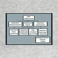 Funny Organizational Chart Funny Honest Bureaucracy Organizational Chart