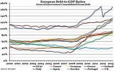 Eu Gdp Chart Spending Philosophies Of A Disenchanted Scholar