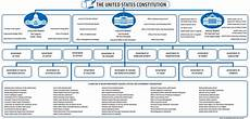 Us Government Org Chart Our Government Crossroads For America