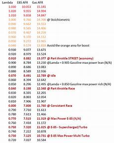 E85 Air Fuel Ratio Chart Quot Met Jamie At Bg Quot Page 2 Turbo Buick Forum Buick