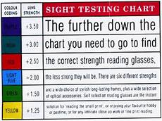 Readers Strength Chart Eyechart