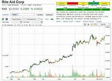 Rite Aid Stock Chart Rite Aid Stock Pick Marketing Trends Stock Charts